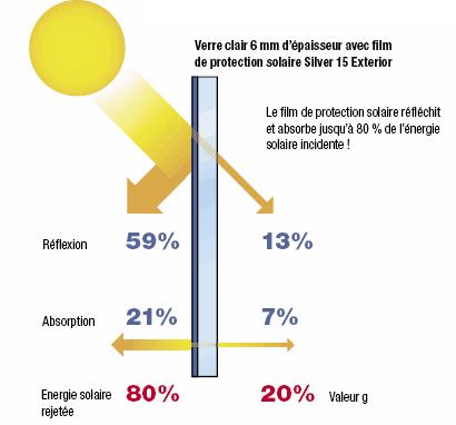 Contrôler chaleur, facteurs énergétiques et lumineux, film de protection solaire