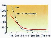 Laque de protection solaire, Siaco, tableau