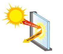 Film de protection solaire, réflexion solaire, Fonctionnement, film de protection solaire