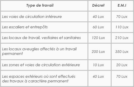 Réglementation, éclairage général, travaux bâtiment, Confort Glass Caluire Lyon