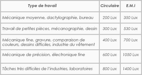 Réglementation, éclairage zone travail, bâtiment, Confort Glass Caluire Lyon, règlement film solaire, Réglementation film de protection solaire