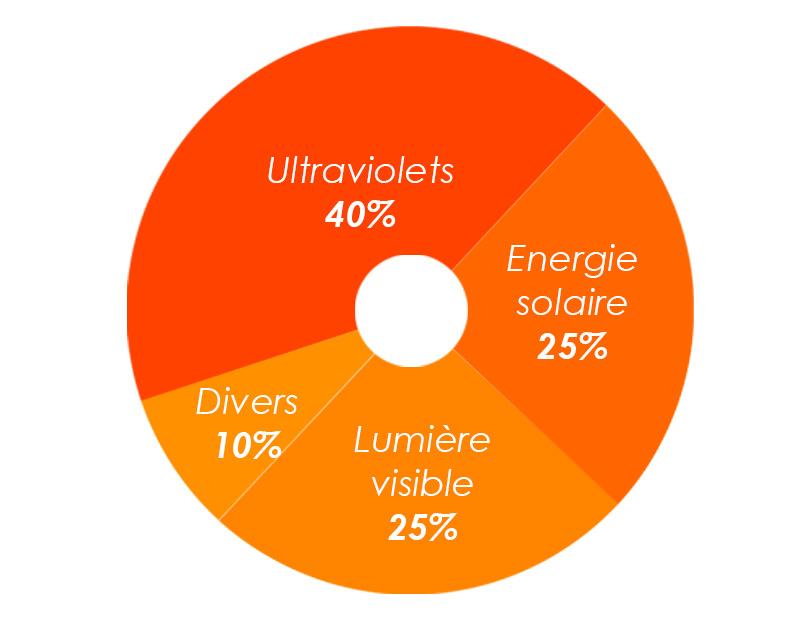 Film de protection solaire anti-uv pour Bâtiment, cause décoloration, film anti-uv automobile