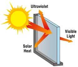 Contrôler chaleur, fonctionnement, film de protection solaire ConfortGlass Sathonay-Camp