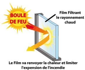 Film de protection Feu, film filtrant feu, pour Bâtiment