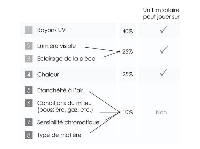 Facteurs influant le processus de la décoloration, Confort Glass, Bâtiment, Automobile, Sathonay-Camp, Lyon