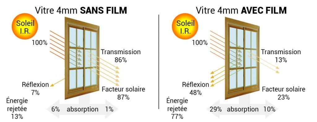 Comparatif film anti chaleur, Confort Glass Bâtiment, Protection solaire, Caluire, Lyon, Film solaire anti chaleur