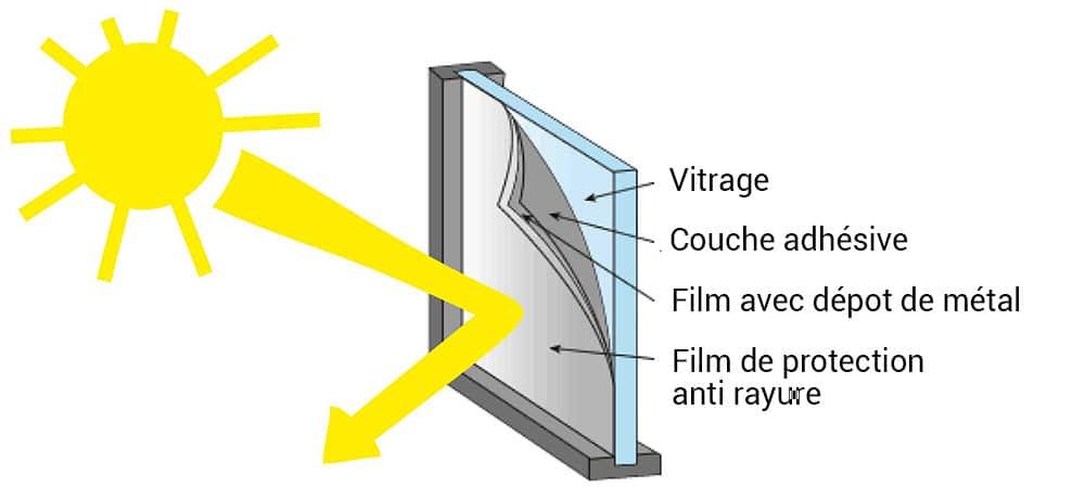 Film anti chaleur, Confort Glass Bâtiment, Protection solaire, Caluire, Lyon, Film solaire anti chaleur