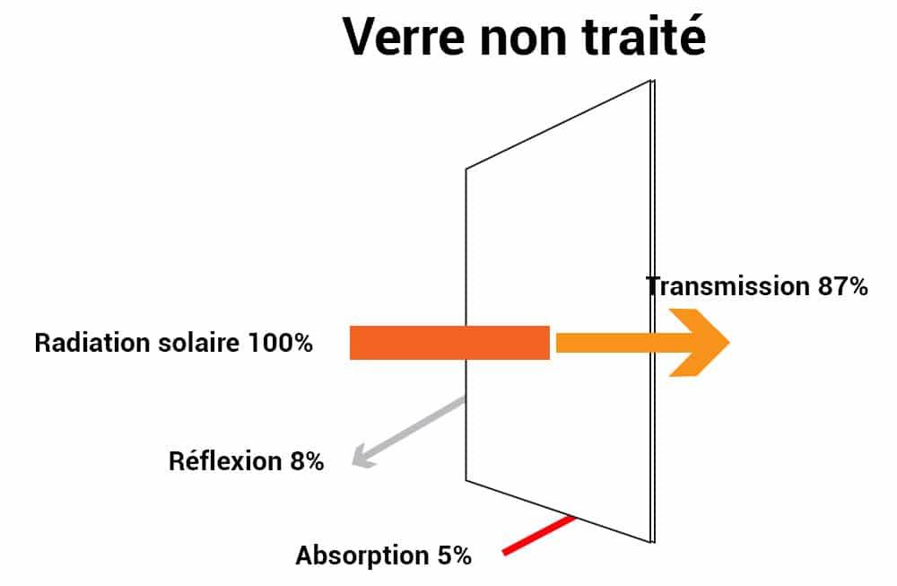 Film anti chaleur, verre non traité, Confort Glass Bâtiment, Protection solaire, Caluire, Lyon, Film solaire anti chaleur