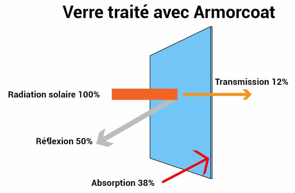 Film anti chaleur, verre traité avec Armorcoat, Confort Glass Bâtiment, Protection solaire, Caluire, Lyon, Film solaire anti chaleur