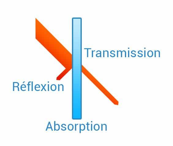 Vitrage anti chaleur, transmission, réflexion, absorption, Confort Glass Bâtiment, Protection solaire, Caluire, Lyon, Film solaire anti chaleur