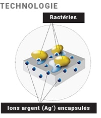 SkinClear-Film, technologie ions argent encapsulés